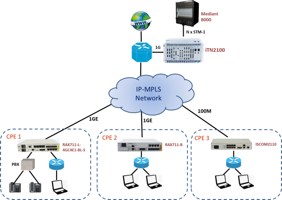 raisecom provides the most cost-effective voice & data cpe and enables  mef-certified ce2 0 services